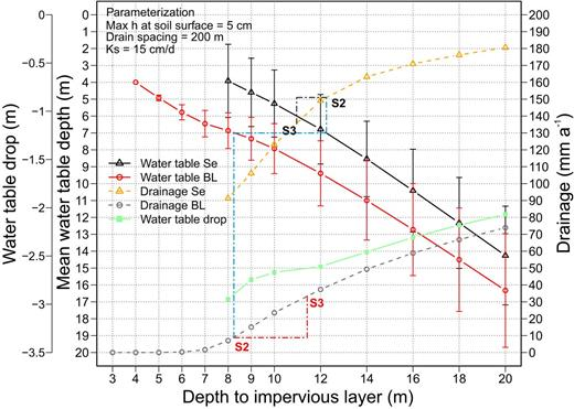 Sensitivity of mean water table depth, standard deviation, and mean drainage (lateral flow) on top of an impervious layer for the soil from Se with a fixed hydrogeological setting under different climate conditions (Se, triangles; BL, circles). The green line represents the water table drop by a shift from a wetter to a drier and hotter climate.