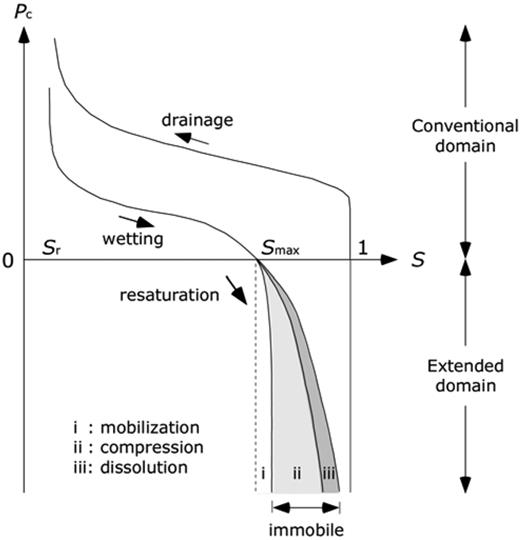 Water retention curves in the conventional and extended domains. In the extended domain, contributions from three mechanisms (mobilization of mobile bubbles, compression and dissolution of immobile bubbles) are shown schematically.