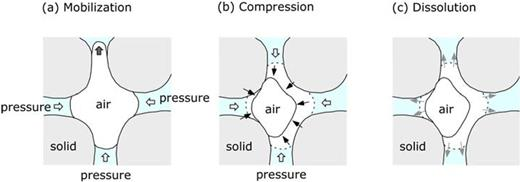 Dominant mechanisms for saturation changes during the resaturation process: (a) mobilization of mobile bubbles, and (b) compression and (c) dissolution of immobile bubbles.