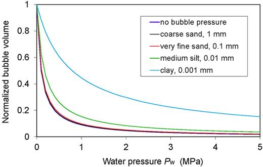 Volumetric change in air bubbles with different diameters based on Boyle's law with and without the effect of internal bubble pressure. The initial bubble diameter at zero water pressure was assumed to be 30% of the particle diameter of the materials shown.