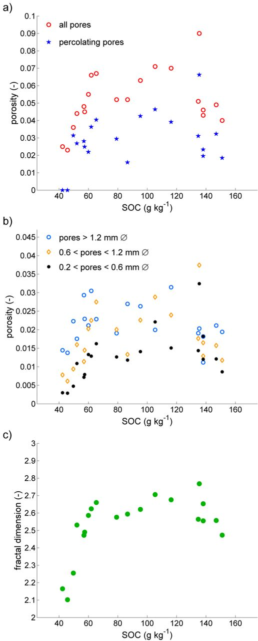 Relationships between soil organic C (SOC) content and pore space characteristics for the cylindrical subvolumes (a) total imaged porosity and connected (percolating) porosity, (b) imaged porosity in three pore size classes, and (c) fractal dimension of the macropore volume.