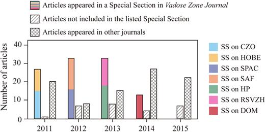 "A total of 133 Critical Zone (CZ) related studies have been published in Vadose Zone Journal and another 91 in other scientific journals from 2011 to 2015 based on the ISI Web of Knowledge core database (as of 22 May 2016). These 133 papers include 106 published in seven special sections (colored bars) plus 27 others (dashed bars). Grid histograms indicate the CZ studies published in other scientific journals besides Vadose Zone Journal. ""Critical Zone"" or ""catchment"" were used in the title field in searching for CZ-related studies published in Vadose Zone Journal, while only ""Critical Zone"" was used in the title field to search for CZ related studies in other journals. Each paper from the search results was carefully inspected, and studies irrelevant to CZ science were excluded. Out of these CZ-related papers, 60 from Vadose Zone Journal and 41 from other journals are cited in this update. The CZ-related special sections (SS) published in Vadose Zone Journal and summarized in this update include the following: Critical Zone Observatories (CZO) in 2011, HOBE: A Hydrological Observatory (HOBE) in 2011, Soil Architecture and Functions (SAF) in 2012, Soil–Plant–Atmosphere Continuum (SPAC) in 2012, Frontiers of Hydropedology in Vadose Zone Research (HP) in 2013, Remote Sensing for Vadose Zone Hydrology (RSVZH) in 2013, and Dissolved Organic Matter in Soil (DOM) in 2014."