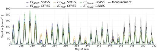 Time series of measured and simulated sap flow rates from 14 Aug. to 9 Sept. 2013. The measured values (solid black line with dots) are hourly averaged means of sap flow rates [mm h−1] from five different maize plants on one lysimeter and comprise standard deviations (gray shaded). Simulations resulting from different evapotranspiration modules are displayed in blue (ETASCE), yellow (ETFAO), and green (ETHaude), the solid (SPASS) and dashed (CERES) lines stand for the chosen plant module.