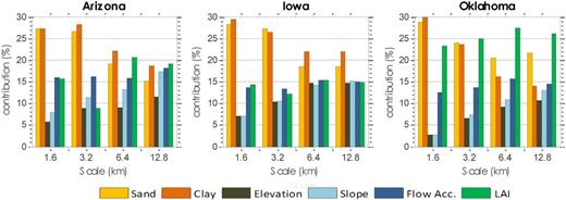 Relative contribution of different physical controls to near-surface soil moisture changes observed in Arizona, Iowa, and Oklahoma using data from air-borne passive microwave remote sensing field campaigns SGP97, SMEX02, and SMEX04. Flow Acc. represents the tendency of the region to accumulate water (concavity) and thus the water holding capacity of the region; LAI is leaf area index (adapted from Gaur and Mohanty, 2016).