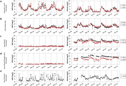 Time series of NO3− and dissolved organic C (DOC) concentrations at selected stations of (a) Group A, (b) Group C, (c) Group B, (d) Group D, and (e) Group E.