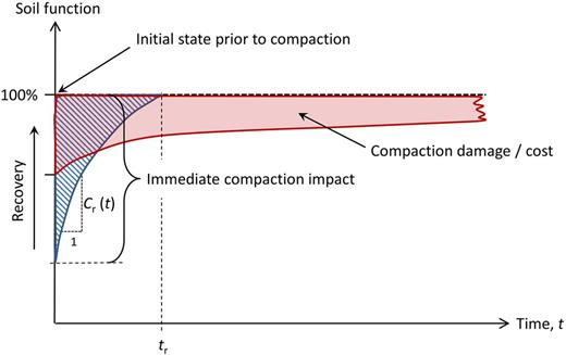 Schematic figure showing immediate compaction impact, compaction recovery rate Cr(t), compaction recovery time tr, and compaction damage. Case 1 in blue indicates a large immediate impact but a fast recovery, thus moderate damage (e.g., topsoil compaction), while Case 2 (red) shows a moderate immediate impact but slow recovery, thus large damage (e.g., subsoil compaction).
