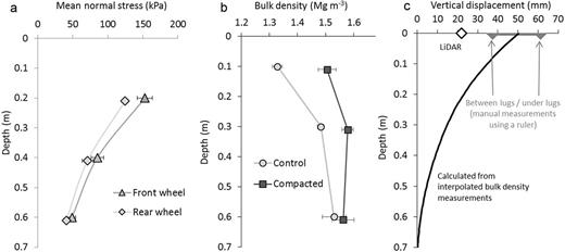 (a) Mean normal stress under the agricultural vehicle (triangles: front wheel; rhombi: rear wheel) used for inflicting compaction; (b) average bulk density of uncompacted (circles) and compacted soil (squares), measured on samples collected 2 wk after the compaction event; and (c) vertical displacement estimated from measured changes in bulk density (curve) and surface displacement (rut depth) obtained from lidar measurements (rhombi) and from manual measurements using a ruler (gray horizontal bar indicating the range resulting from readings between tire lugs and under tire lugs).