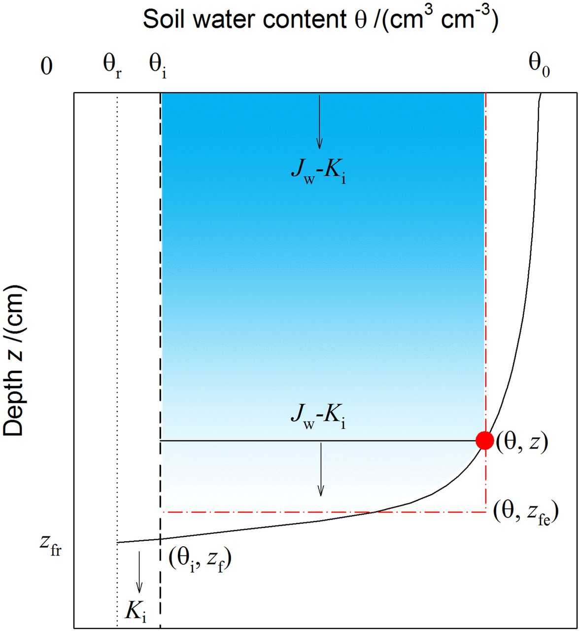 Derivation and Validation of a New Soil Pore-Structure-Dependent ...