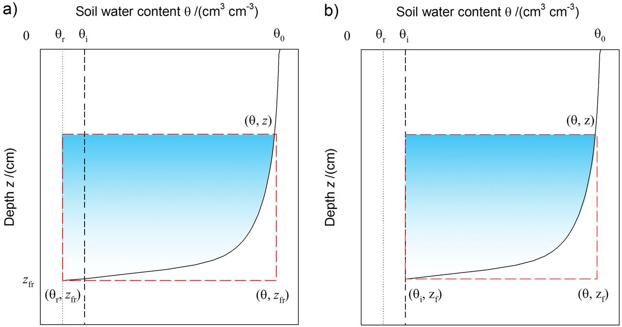 Derivation and validation of a new soil pore structure dependent view largedownload slide fandeluxe Image collections