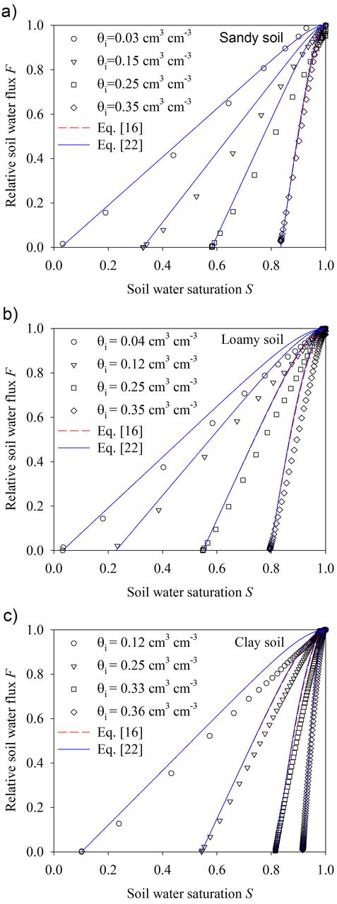 Derivation and validation of a new soil pore structure dependent comparisons between the soil water fluxsaturation relationships calculated by eq 16 fandeluxe Image collections