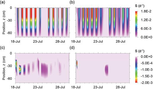 Simulated temporal variations in the vertical distribution of root water uptake, S: (a,c) quasi-steady-state flow assumption, and (b,d) transient plant storage approach; (c) and (d) show negative values of root water uptake, indicating root-mediated hydraulic redistribution.