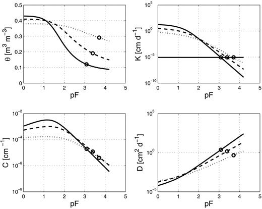 Water retention (θ), hydraulic conductivity (K), water capacity (C), and water diffusivity (D) for loam (continuous line), clay loam (dashed line), and clay soils (dotted line) as a function of pF = log10(|h|), where h is the water potential (cm). Root conductivity is given by the gray horizontal line. Open circles characterize the threshold at which the soils and the root have the same hydraulic conductivity.