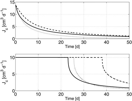 Time series of the water flux at the root collar (Jc) for Collar Boundary Conditions 1 (upper) and 2 (lower). Continuous lines refer to loam, dashed lines to clay loam, and dotted lines to clay soils.