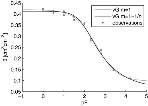 Example illustrating the difference of shape between the van Genuchten model (vG) with shape parameter m = 1 and with m = 1 − 1/n; θ is volumetric water content and pF is matric suction.