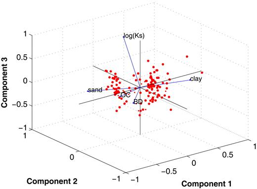 Principal component analysis of the saturated hydraulic conductivity (Ks) and its potential predictors: sand and clay contents, bulk density (BD), and organic C content (OC). The red dots show the scattering of the data set in the space of the three first components, explaining 83.58% of the total variance.