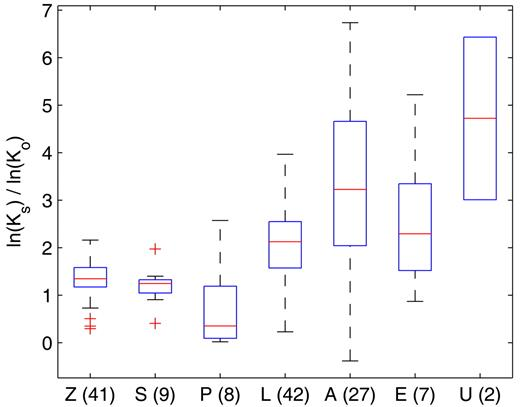 Boxplot of the ratio of the saturated hydraulic conductivity to the conductivity acting as a matching point at 0 potential [ln(Ksat)/ln(Ko)] for each textural class available in the Vereecken data set (Z = sand, S = loamy sand, P = light sandy loam, L = sandy loam, A = loam, E = clay, U = heavy clay). Numbers of observations in each class are given in parentheses. The box has lines at the lower quartile, median, and upper quartile values. Whiskers extend to the most extreme values within 1.5 times the interquartile range from the ends of the box. Outliers are displayed with a + sign.