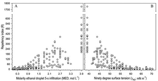 Plot of repellency index vs. (A) molarity of ethanol droplet test data and (B) 90° surface tension data estimated from MED test levels.