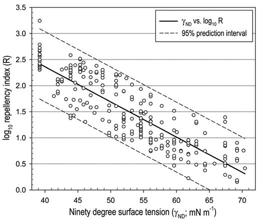 Plot of log10 repellency index vs. 90° surface tension data estimated from molarity of ethanol droplet test levels.