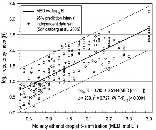 Plot of log10 repellency index vs. molarity of an ethanol droplet penetrating the soil within 5 s.