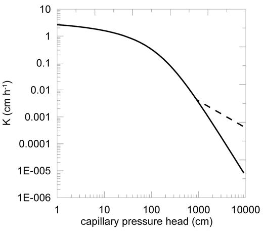 Hydraulic conductivity curve of the topsoil layer using a Mualem–van Genuchten function (solid line) and a simple representation of the effect of film flow (dashed line).