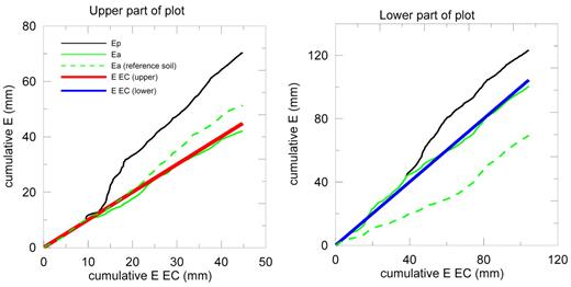 Cumulative potential evaporation (Ep, black line) and the cumulative actual evaporation predicted for a reference soil (Ea reference soil, green dashed line) and for a soil that was parameterized based on eddy covariance evaporation (EEC) measurements from the upper (left plot) and lower (right plot) parts of the field (Ea, green full line). The cumulative evaporation represents cumulated values during time intervals when eddy covariance measurements were available for the upper (left plot) and lower (right plot) parts of the field and are plotted vs. the cumulative measured evaporation (EEC). The red and blue lines are 1:1 lines.