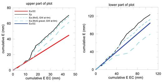 Cumulative potential evaporation (Ep, black line) and cumulative simulated actual evaporation (Ea) vs. the cumulative eddy covariance (EC) measured evaporation (EEC) in the upper (left plot) and lower (right plot) parts of the field. The cumulative evaporations represent cumulated values during time intervals when EC measurements were available; Ea was simulated with the Richards equation for a groundwater table (GW) at 4-m depth using Mualem–van Genuchten (MvG) parameters (Table 2) (short-dashed line) and for a GW at 8-m depth using MvG hydraulic parameters adapted to account for high gravel content (long-dashed line). The red and blue lines are 1:1 lines.