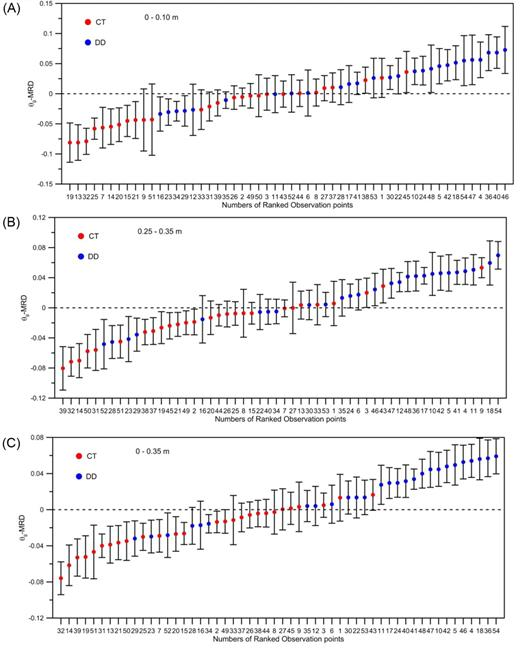 Rank stability plots of gravimetric soil water content mean relative differences (θg–MRD) for conventional tillage (CT) and direct drilling (DD) sampling locations, obtained from 26 gravimetric surveys, for the (A) 0- to 0.10-, (B) 0.25- to 0.35-, and (C) 0- to 0.35-m depths.