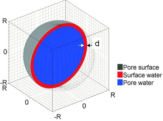 Conceptual representation of volumetric water fraction and surface water fraction with thickness d of an isolated spherical pore of radius R.