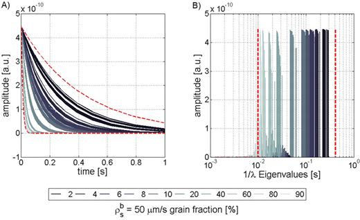 Simulations with randomly distributed low (1 μm/s) and high (50 μm/s) grain surface relaxivities with 10 to 90% high-relaxivity (ρsb) grain content, each with 50 random model realizations: (A) transverse relaxation curves; (B) eigenvalues (= decay times). Dashed lines show lower and upper boundaries for homogeneous low and high surface relaxivities.
