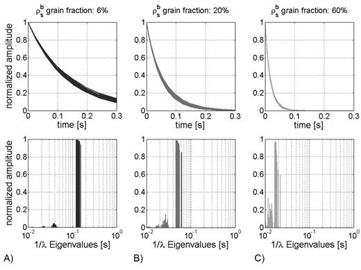 Fast diffusion: NMR transverse relaxation simulations in the time domain (top) and eigenvalue (relaxation constant) domain (bottom) for 6, 20, and 60% high surface relaxivity (ρsb) grain content (excerpts from Fig. 13).