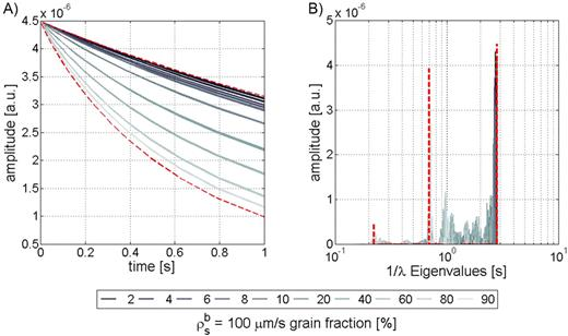 Slow diffusion: simulations with randomly distributed low (1 μm/s) and high (50 μm/s) grain surface relaxivities with 10 to 90% high-relaxivity (ρsb) grain content, each with 50 random model realizations: (A) transverse relaxation curves; (B) eigenvalues (= decay times). Dashed lines show lower and upper boundaries for homogeneous low and high surface relaxivities.