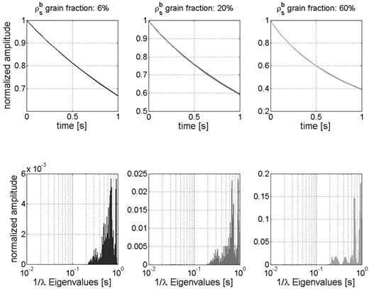 Slow diffusion: NMR transverse relaxation simulations in the time domain (top) and eigenvalue (relaxation constant) domain (bottom) for 6, 20, and 60% high surface relaxivity (ρsb) grain content (excerpts from Fig. 15).