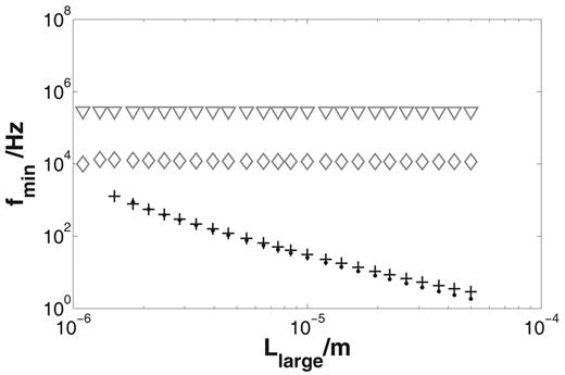 Dependence of the frequency of the minimal phase shift fmin on the length of the large pore Llarge for the pore space model: numerical results for electrolyte concentration C = 1 mol m−3 (crosses) and C = 0.1 mol m−3 (points, superposed by the crosses, especially at lower Llarge), the short narrow pore model (triangles), and the one-dimensional Marshall–Madden model (diamonds); the slope leads to relations fmin ∼ Llarge−1.7 and fmin ∼ Llarge−1.8, respectively, for the numerical results.