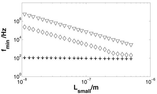 Dependence of the frequency of the minimal phase shift fmin on the length of the small pore Lsmall for the pore space model: numerical results for electrolyte concentration C = 1 mol m−3 (crosses) and C = 0.1 mol m−3 (points), the short narrow pore model (triangles), and the one-dimensional Marshall–Madden model (diamonds); numerical result: fmin does not depend on Lsmall.