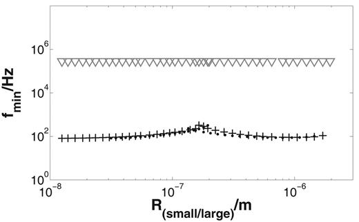 Dependence of the frequency of the minimal phase shift fmin on the pore radii (Rsmall and Rlarge separately varied starting from the values of Table 2) for the pore space model: numerical results for electrolyte concentration C = 1 mol m−3 (crosses) and C = 0.1 mol m−3 (points), and the short narrow pore model (triangles); numerical result: fmin does not depend on the radii.