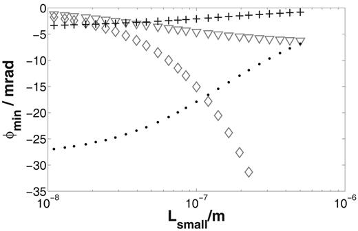 Dependence of the minimal phase shift ϕmin on the length of the small pore Lsmall for the pore space model: numerical results for electrolyte C = 1 mol m−3 (crosses) and C = 0.1 mol m−3 (points), the short narrow pore model (triangles), and the one-dimensional Marshall–Madden model (diamonds).