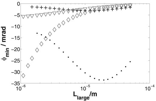 Dependence of the minimal phase shift ϕmin on the length of the large pore Llarge for the pore space model: numerical results for electrolyte concentration C = 1 mol m−3 (crosses) and C = 0.1 mol m−3 (points), the short narrow pore model (triangles), and the one-dimensional Marshall–Madden model (diamonds).