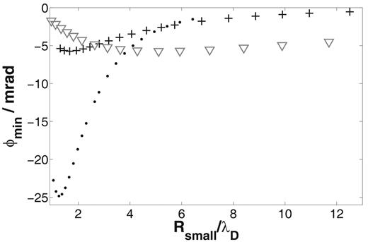 Dependence of the minimal phase shift ϕmin on the radius of the small pore Rsmall divided by the Debye length λD for the pore space model: numerical results for electrolyte concentration C = 1 mol m−3 (crosses) and C = 0.1 mol m−3 (points), and the short narrow pore model (triangles, C = 0.1 mol m−3); numerical results: absolute minimum for a ratio of Rsmall/λD ≈ 1.5, small amplitudes  ϕmin  < 1 mrad for Rsmall/λD >10.
