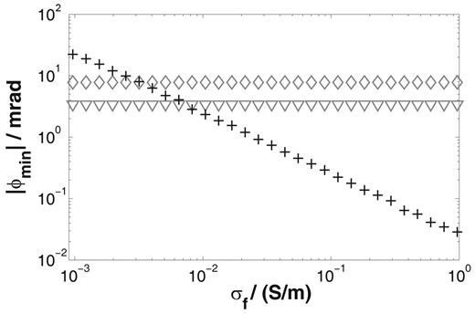 Dependence of the absolute value of minimal phase shift ϕmin on the fluid conductivity σf for the pore space model: numerical results (crosses), the short narrow pore model (triangles), and the one-dimensional Marshall–Madden model (diamonds); the slope leads to a dependence |ϕmin| ∼ C−0.98 ≈ C−1 on electrolyte concentration.