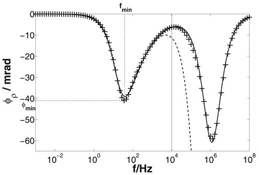 Phase spectrum of a pore model (Fig. 1c) with electrolyte concentration C = 1 mol m−3, radius of large pore Rlarge = 1.4 × 10−7 m, radius of small pore Rsmall = 0.014 μm, length of large pore Llarge = 10 μm, and length of small pore Lsmall = 0.01 μm; model results without considering fluid permittivity ε for higher frequencies (crosses) and with permittivity effect (dashed line); fit of Davidson–Cole (frequency f < 104 Hz) and Maxwell–Wagner (f > 104 Hz) terms (solid line) without permittivity effect; we used the frequency fmin and the amplitude ϕmin of the phase minimum to characterize the frequency dependence in the low-frequency range.