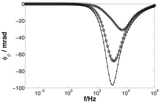 Simulated phase spectra (dependence of the resistivity phase ϕρ on the frequency f) for the one-dimensional Marshall–Madden model (symbols) and corresponding analytical solutions (solid lines) with length of the passive zone Lpassive = 1 μm and length of the active zone Lactive = 1 μm (crosses); Lpassive = 1.5 μm and Lactive = 0.5 μm (points); and Lpassive = 0.5 μm and Lactive = 1.5 μm (circles).
