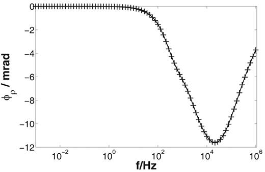 Phase spectra (dependence of the resistivity phase ϕρ on the frequency f) for two-dimensional axial-symmetric enhanced Marshall–Madden model (crosses) and corresponding three-dimensional simulation (solid line).