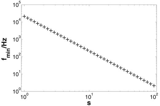 Dependence of the frequency of the minimal phase shift fmin for the enhanced Marshall–Madden model on scaling parameter s, slope of −2.