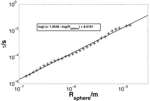 Dependence of the Davidson–Cole relaxation time τ on the radius of the sphere Rsphere for the mineral grain model; approximately quadratic behavior, τ ∼ Rsphere2.