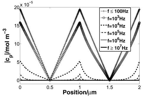 Excess concentrations  cp  in a one-dimensional Marshall–Madden model (interface between active and passive zones at 1 μm) for different frequencies; decrease of concentration gradients leads to the characteristic phase minimum (corresponding spectrum in Fig. 3).