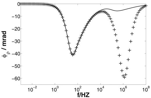 Phase spectrum (dependence of the resistivity phase ϕρ on the frequency f) of a pore model with electrolyte concentration C = 1 mol m−3, radius of large pore Rlarge = 1.4 × 10−7 m, radius of small pore Rsmall = 0.014 μm, length of large pore Llarge = 10 μm, and length of small pore Lsmall = 0.01 μm; model results without space charges (solid line) and with space charges (crosses) allowed.
