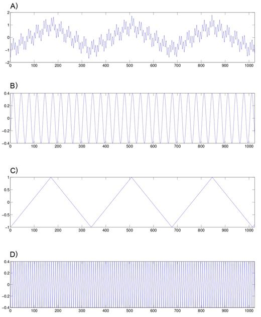 (A) Synthetic function s, additively composed from (B) a sine wave and (C and D) two piecewise linear continuous functions with different periodicities.