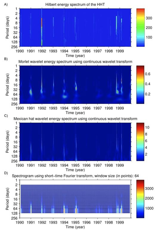 Dedenborn site data from 1990 to 1999: (A) Hilbert energy spectrum of the Hilbert–Huang transform (HHT), (B) Morlet and (C) Mexican hat wavelet spectra, and (D) Fourier spectrogram.
