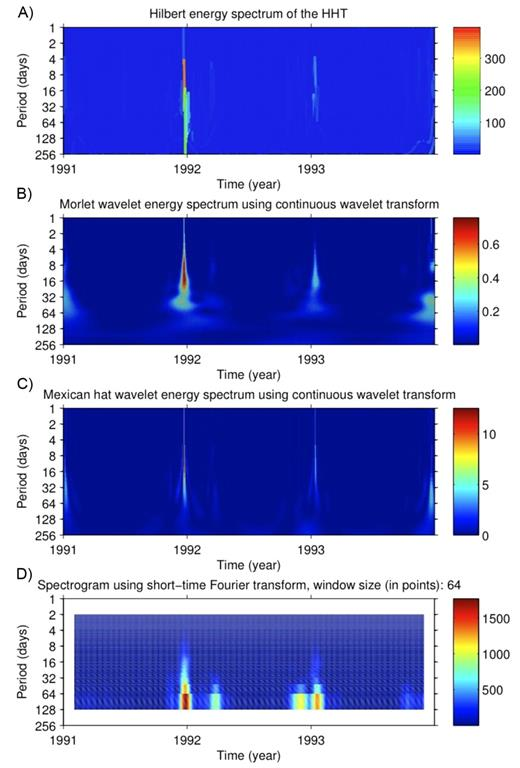Dedenborn site data from 1991 to 1993: (A) Hilbert energy spectrum of the Hilbert–Huang transform (HHT), (B) Morlet and (C) Mexican hat wavelet spectra, and (D) Fourier spectrogram.