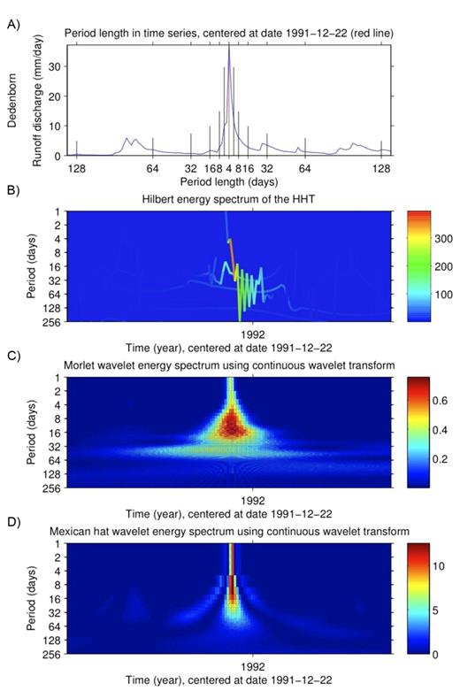 Dedenborn site: original data centered at 22 Dec. 1991 with (A) visualization of period lengths, (B) Hilbert energy spectrum, and (C) Morlet and (D) Mexican hat wavelet spectra.